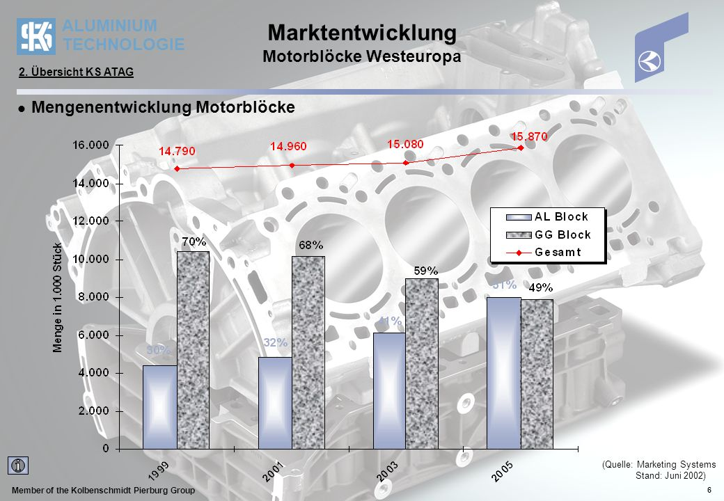 ALUMINIUM TECHNOLOGIE Member of the Kolbenschmidt Pierburg Group 6 (Quelle: Marketing Systems Stand: Juni 2002) Marktentwicklung Motorblöcke Westeurop