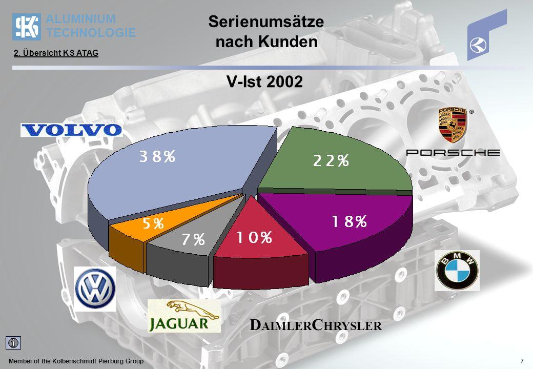 ALUMINIUM TECHNOLOGIE Member of the Kolbenschmidt Pierburg Group 8 Serienumsätze nach Kunden Umsatz 2005 (Plan) D AIMLER C HRYSLER 2.