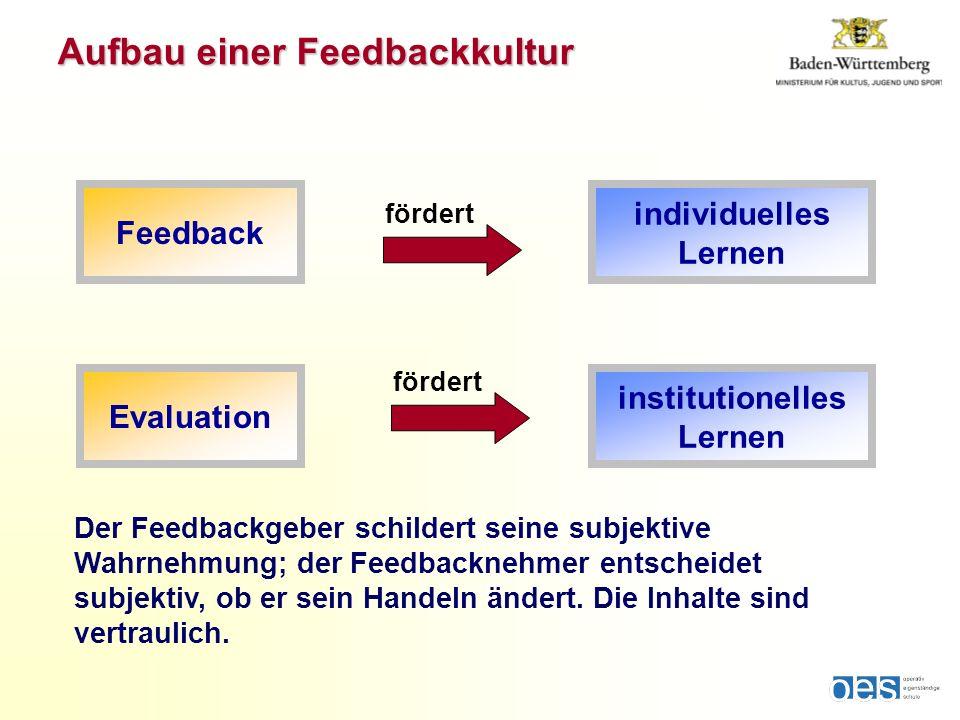 Aufbau einer Feedbackkultur Feedback individuelles Lernen fördert Evaluation institutionelles Lernen fördert Der Feedbackgeber schildert seine subjektive Wahrnehmung; der Feedbacknehmer entscheidet subjektiv, ob er sein Handeln ändert.