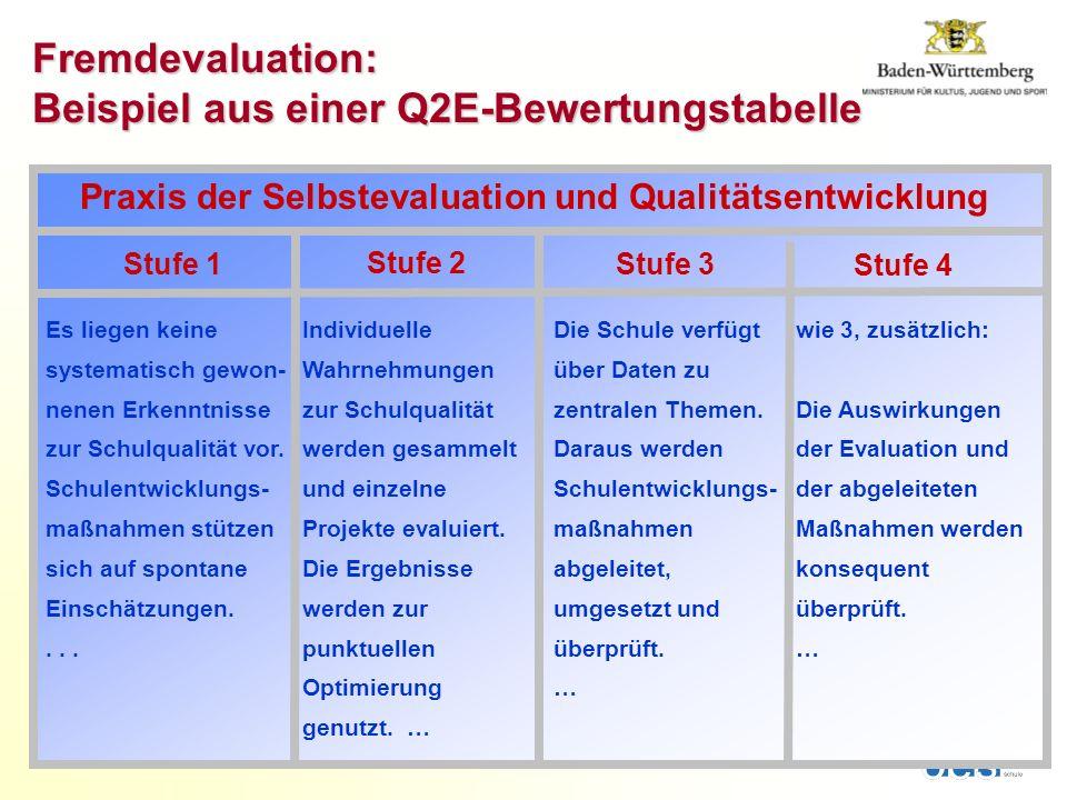 Stufe 1Stufe 3 Stufe 4 Praxis der Selbstevaluation und Qualitätsentwicklung Fremdevaluation: Beispiel aus einer Q2E-Bewertungstabelle Die Schule verfügt über Daten zu zentralen Themen.