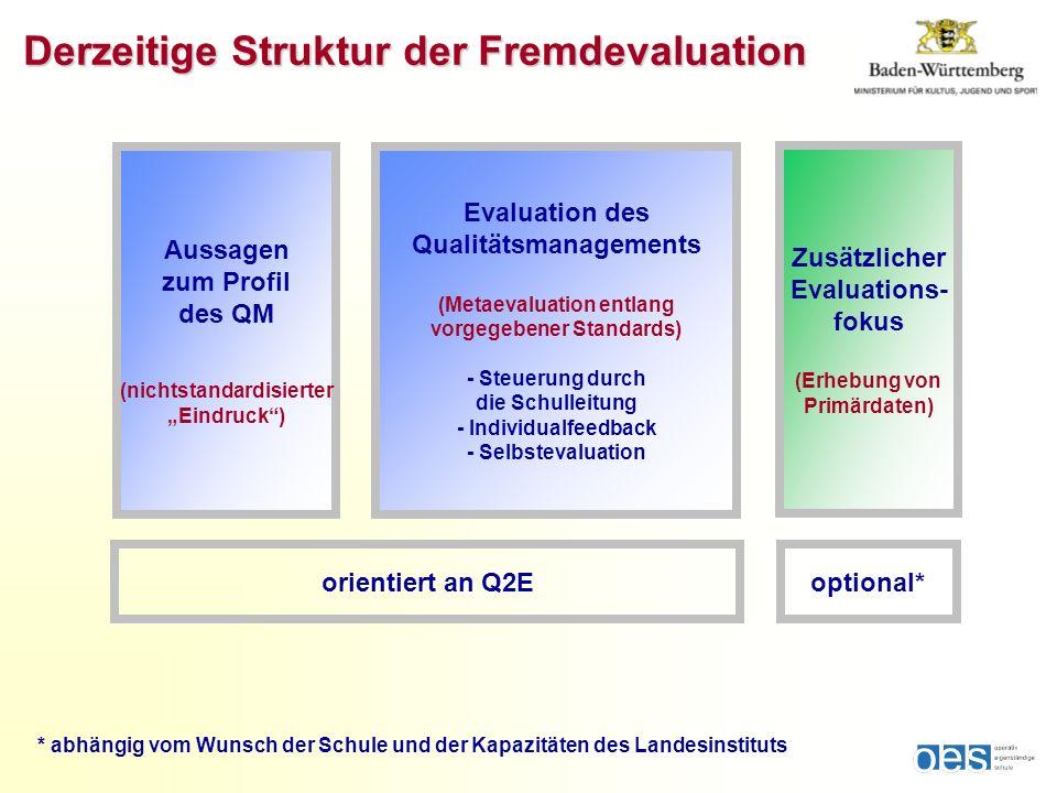 Derzeitige Struktur der Fremdevaluation Aussagen zum Profil des QM (nichtstandardisierter Eindruck) Zusätzlicher Evaluations- fokus (Erhebung von Prim