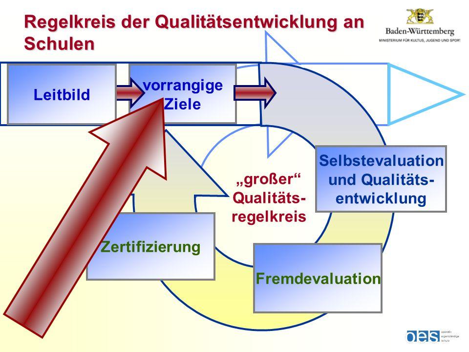 vorrangige Ziele großer Qualitäts- regelkreis Selbstevaluation und Qualitäts- entwicklung Fremdevaluation Zertifizierung Regelkreis der Qualitätsentwicklung an Schulen Leitbild