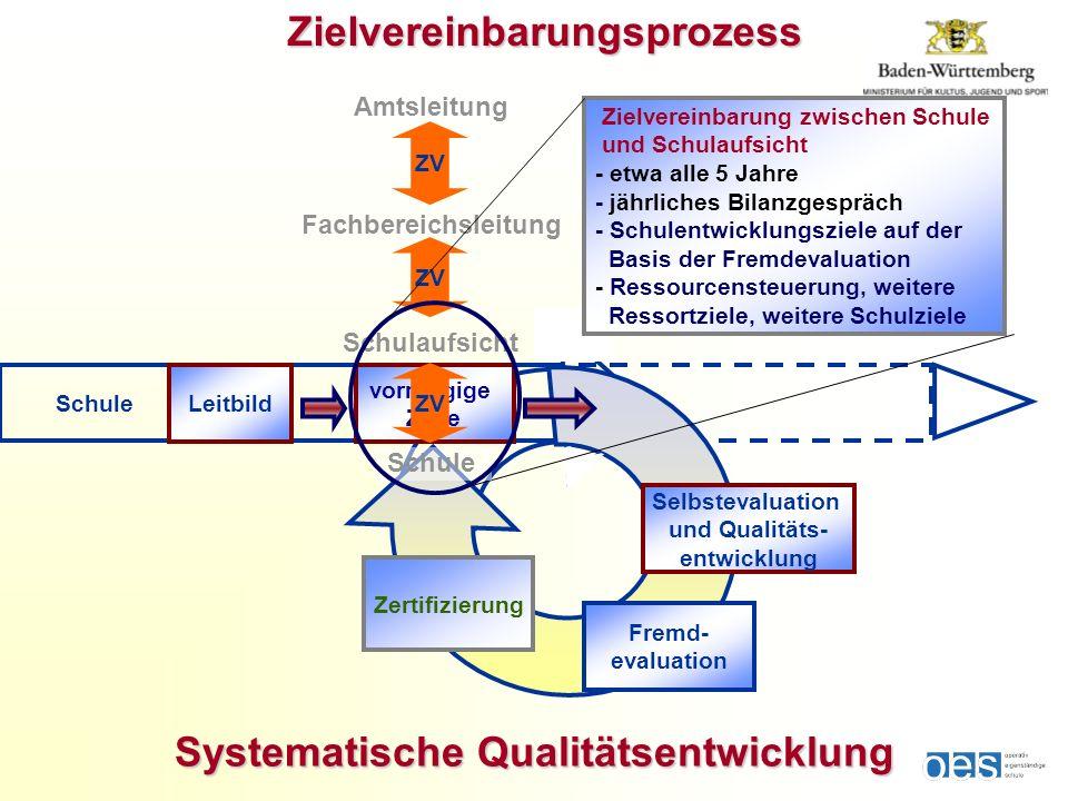 Selbstevaluation und Qualitäts- entwicklung Fremd- evaluation Leitbild Systematische Qualitätsentwicklung Zielvereinbarungsprozess Schule Zielvereinba