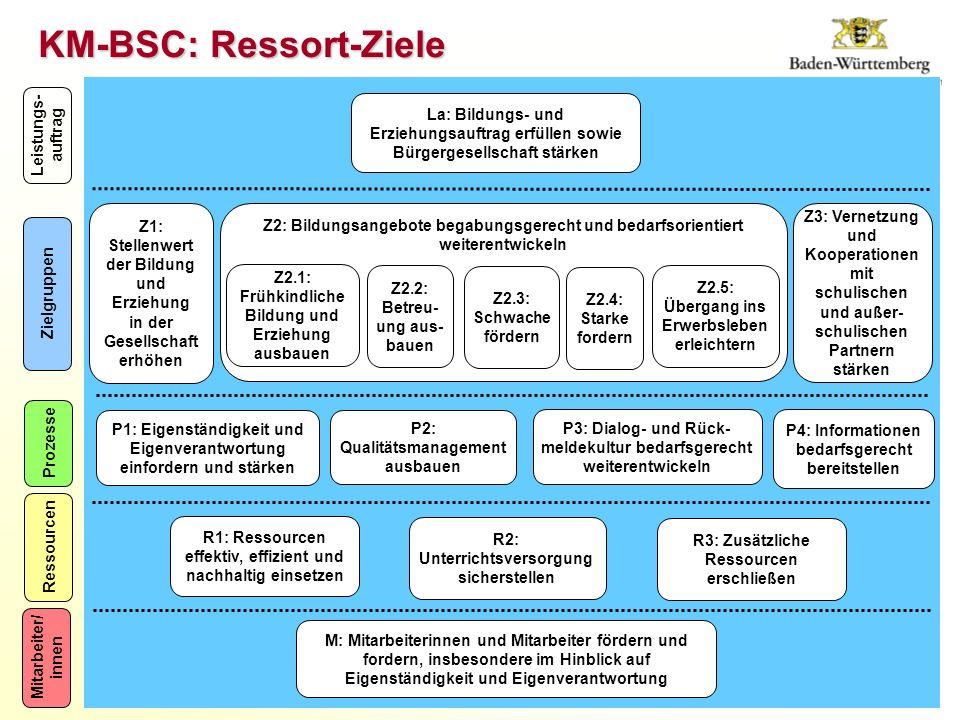 KM-BSC: Ressort-Ziele Mitarbeiter/ innen Prozesse Ressourcen Zielgruppen Leistungs- auftrag M: Mitarbeiterinnen und Mitarbeiter fördern und fordern, insbesondere im Hinblick auf Eigenständigkeit und Eigenverantwortung R1: Ressourcen effektiv, effizient und nachhaltig einsetzen R3: Zusätzliche Ressourcen erschließen La: Bildungs- und Erziehungsauftrag erfüllen sowie Bürgergesellschaft stärken R2: Unterrichtsversorgung sicherstellen Z1: Stellenwert der Bildung und Erziehung in der Gesellschaft erhöhen Z2: Bildungsangebote begabungsgerecht und bedarfsorientiert weiterentwickeln Z3: Vernetzung und Kooperationen mit schulischen und außer- schulischen Partnern stärken P3: Dialog- und Rück- meldekultur bedarfsgerecht weiterentwickeln P2: Qualitätsmanagement ausbauen P4: Informationen bedarfsgerecht bereitstellen P1: Eigenständigkeit und Eigenverantwortung einfordern und stärken Z2.1: Frühkindliche Bildung und Erziehung ausbauen Z2.2: Betreu- ung aus- bauen Z2.3: Schwache fördern Z2.4: Starke fordern Z2.5: Übergang ins Erwerbsleben erleichtern