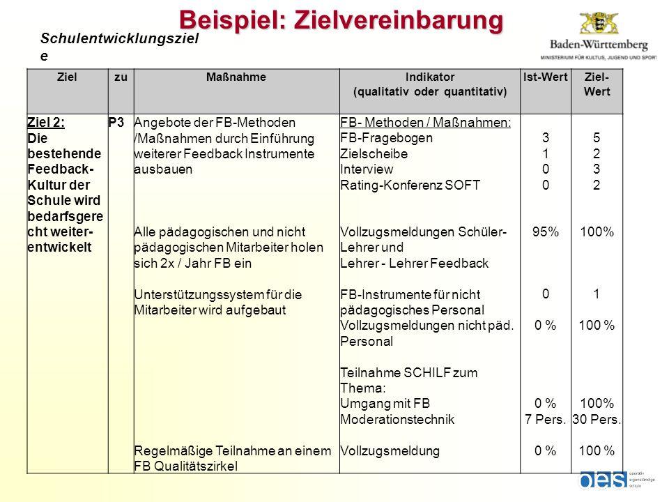 Schulentwicklungsziel e ZielzuMaßnahmeIndikator (qualitativ oder quantitativ) Ist-WertZiel- Wert Ziel 2: Die bestehende Feedback- Kultur der Schule wi
