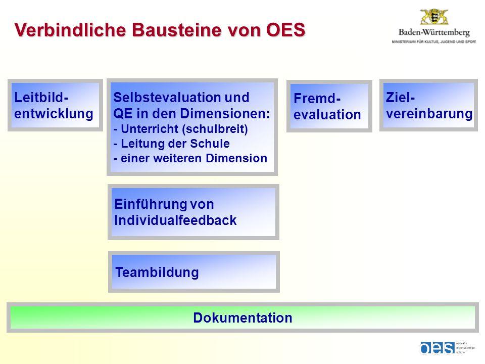 Verbindliche Bausteine von OES Selbstevaluation und QE in den Dimensionen: - Unterricht (schulbreit) - Leitung der Schule - einer weiteren Dimension L