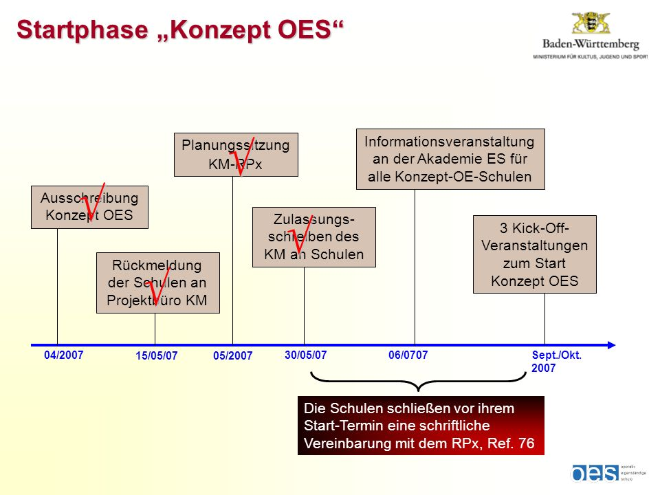 Startphase Konzept OES 04/2007 15/05/0705/2007 30/05/07 06/0707Sept./Okt. 2007 Ausschreibung Konzept OES Rückmeldung der Schulen an Projektbüro KM Pla