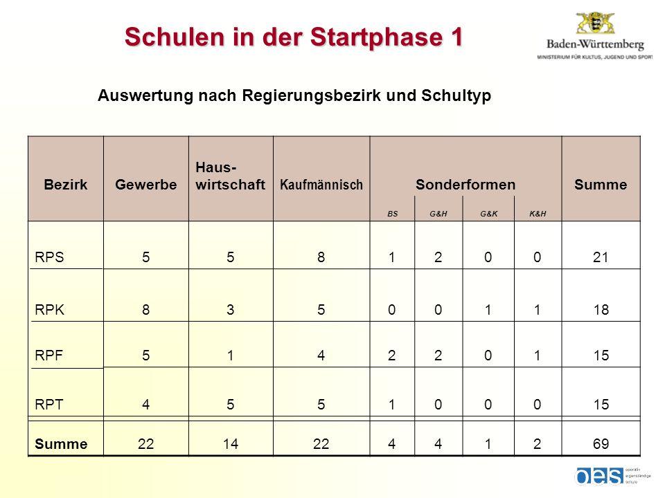 Schulen in der Startphase 1 Auswertung nach Regierungsbezirk und Schultyp BezirkGewerbe Haus- wirtschaft Kaufmännisch SonderformenSumme BSG&HG&KK&H RP