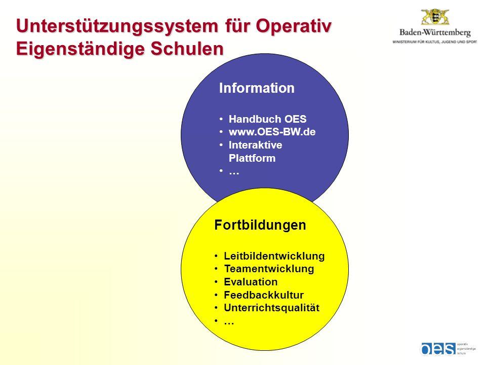 Fortbildungen Leitbildentwicklung Teamentwicklung Evaluation Feedbackkultur Unterrichtsqualität … Information Handbuch OES www.OES-BW.de Interaktive P