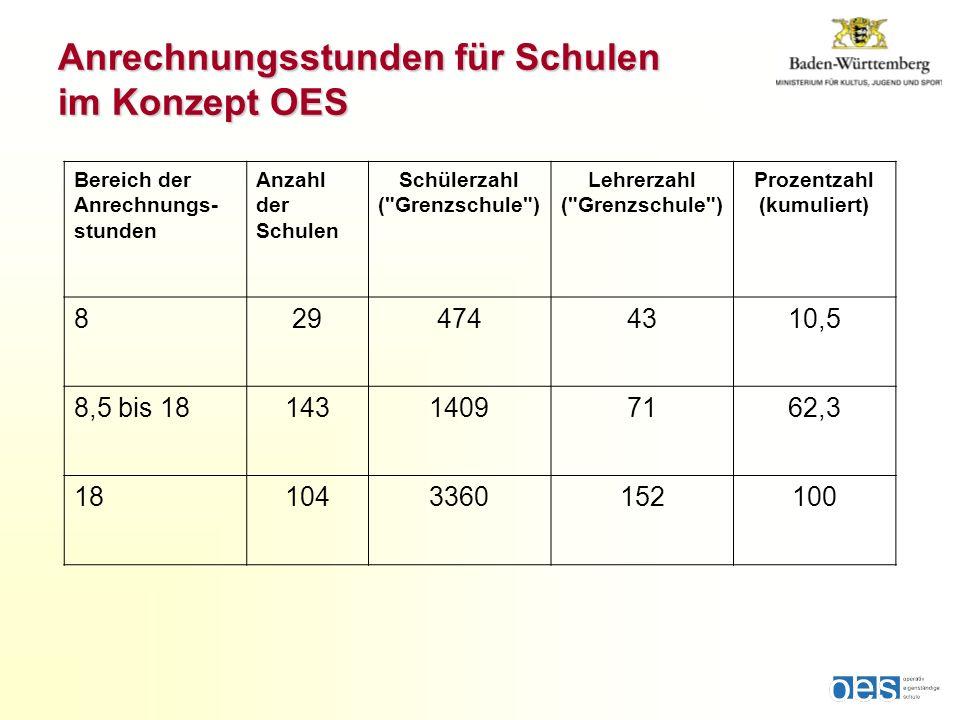 Bereich der Anrechnungs- stunden Anzahl der Schulen Schülerzahl (