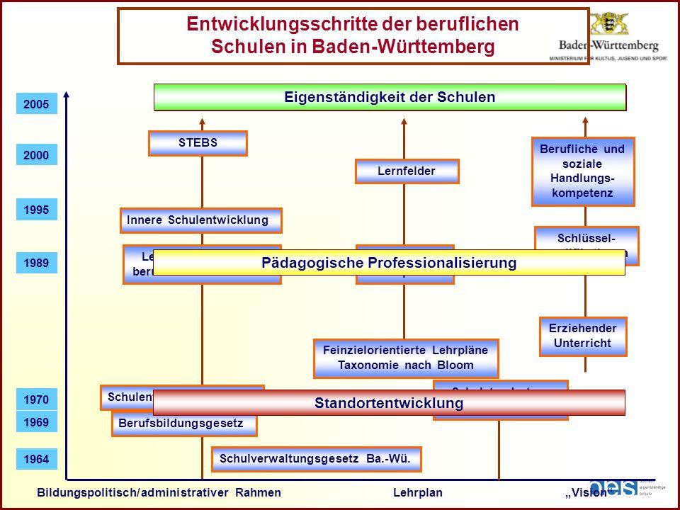 Entwicklungsschritte der beruflichen Schulen in Baden-Württemberg Bildungspolitisch/administrativer Rahmen Lehrplan Vision 1970 1989 1995 Schulentwick