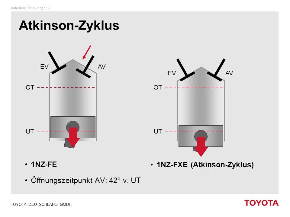 date 10/01/2014 - page 12 TOYOTA DEUTSCHLAND GMBH 1NZ-FE Öffnungszeitpunkt AV: 42° v. UT ä OT UT OT UT AVEV AVEV 1NZ-FXE (Atkinson-Zyklus) Atkinson-Zy