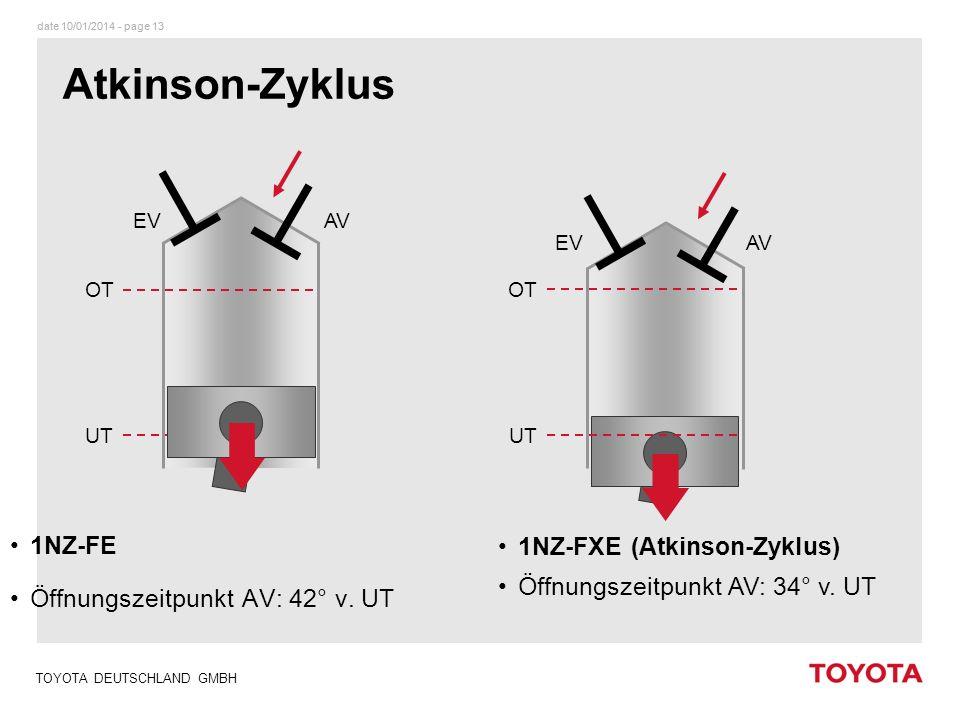 date 10/01/2014 - page 13 TOYOTA DEUTSCHLAND GMBH Atkinson-Zyklus 1NZ-FE Öffnungszeitpunkt AV: 42° v. UT Öffnungszeitpunkt AV: 34° v. UT OT UT OT UT A