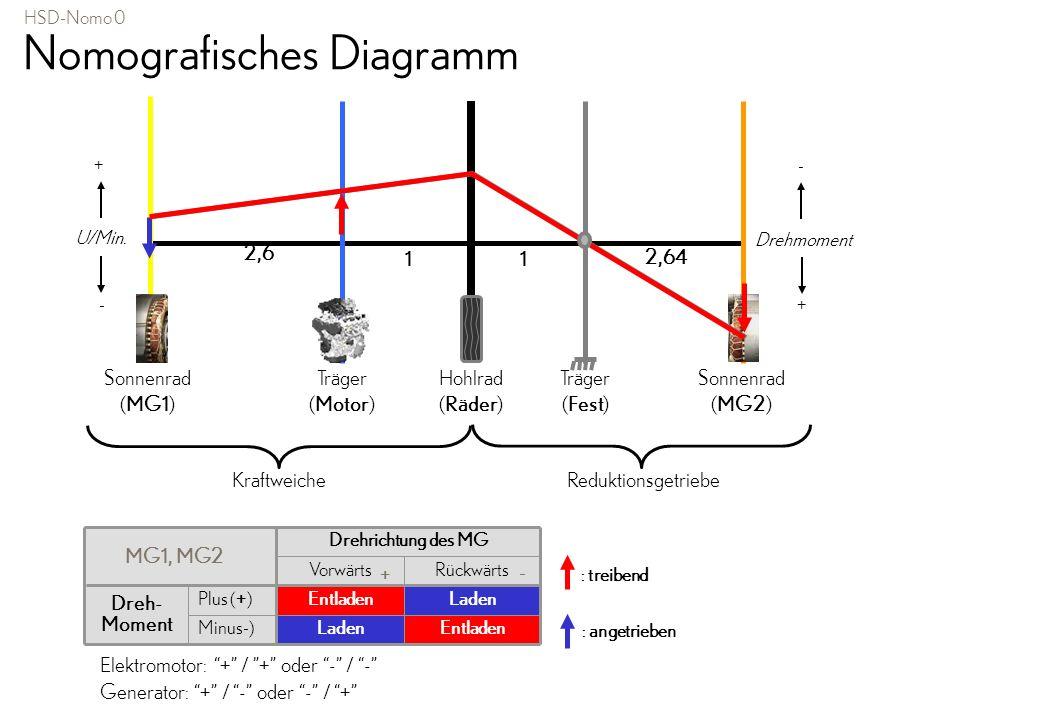 Nomografisches Diagramm EntladenLadenMinus-) LadenEntladenPlus (+) Dreh- Moment RückwärtsVorwärts Drehrichtung des MG MG1, MG2 + - : treibend : angetr