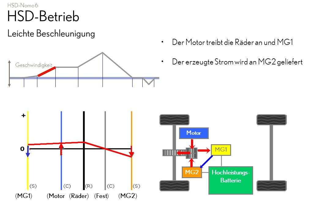 HSD-Nomo 6 HSD-Betrieb Leichte Beschleunigung Der Motor treibt die Räder an und MG1 Der erzeugte Strom wird an MG2 geliefert Geschwindigkeit MG2 Motor