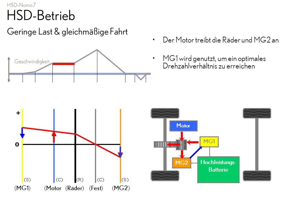 HSD-Nomo 7 HSD-Betrieb Geringe Last & gleichmäßige Fahrt Der Motor treibt die Räder und MG2 an MG1 wird genutzt, um ein optimales Drehzahlverhältnis z