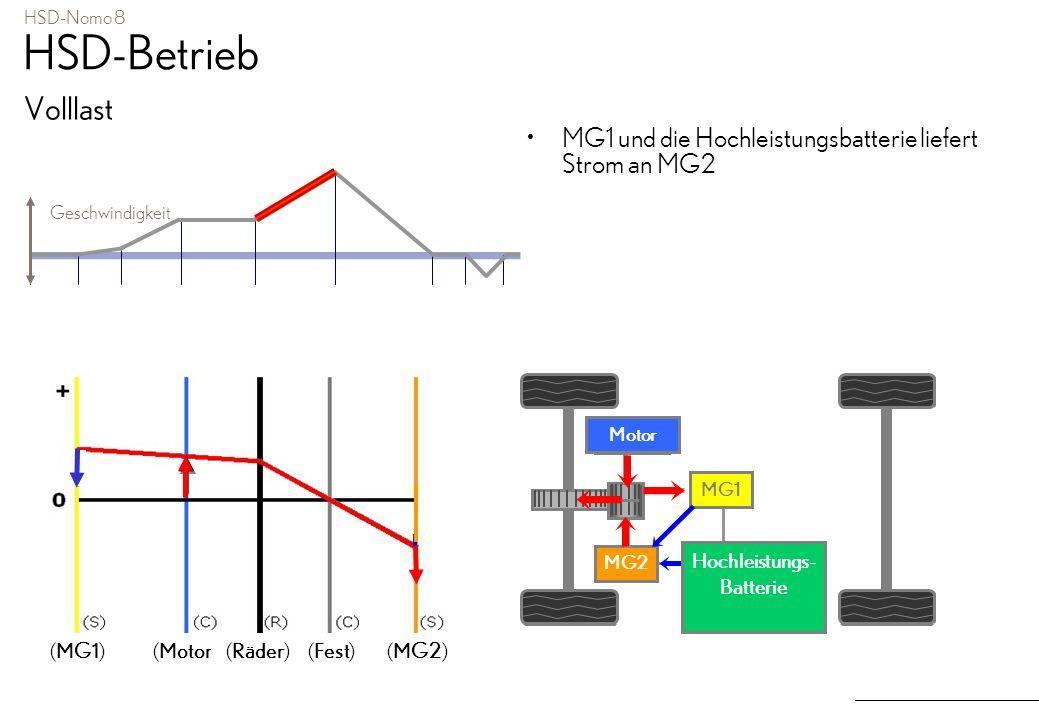 HSD-Nomo 8 HSD-Betrieb Volllast MG1 und die Hochleistungsbatterie liefert Strom an MG2 Geschwindigkeit MG2 Motor MG1 MGR Hochspannu ngsbatterie MG2 Mo