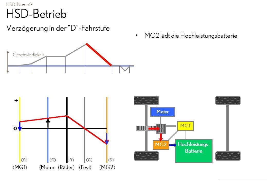 HSD-Nomo 9 HSD-Betrieb Verzögerung in der