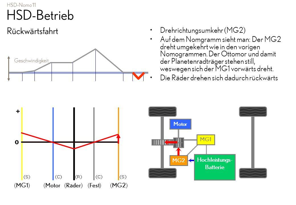 HSD-Nomo 11 HSD-Betrieb Rückwärtsfahrt Drehrichtungsumkehr (MG2) Auf dem Nomgramm sieht man: Der MG2 dreht umgekehrt wie in den vorigen Nomogrammen. D