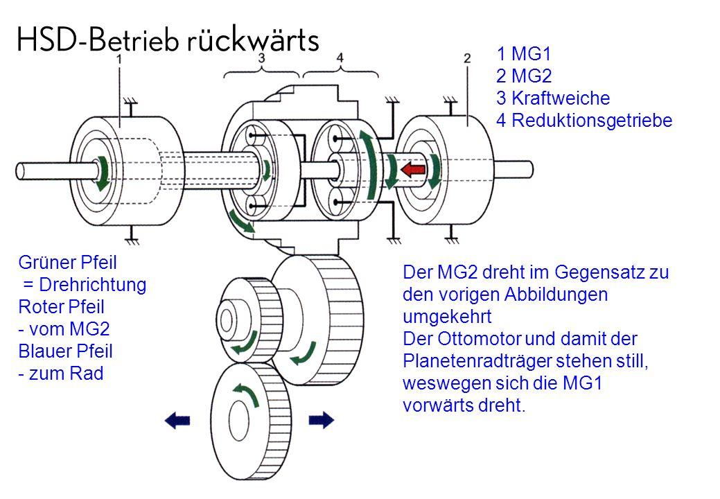 HSD-Betrieb r ückwärts Grüner Pfeil = Drehrichtung Roter Pfeil - vom MG2 Blauer Pfeil - zum Rad 1 MG1 2 MG2 3 Kraftweiche 4 Reduktionsgetriebe Der MG2