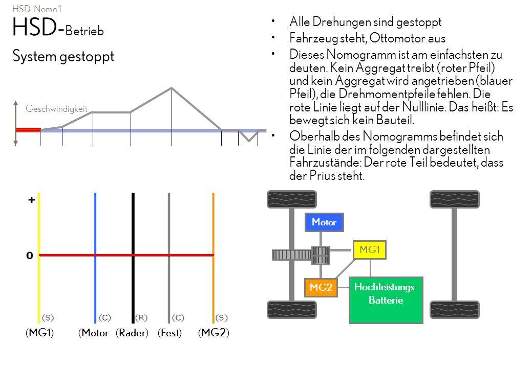 HSD-Nomo 1 HSD- Betrieb System gestoppt Alle Drehungen sind gestoppt Fahrzeug steht, Ottomotor aus Dieses Nomogramm ist am einfachsten zu deuten. Kein