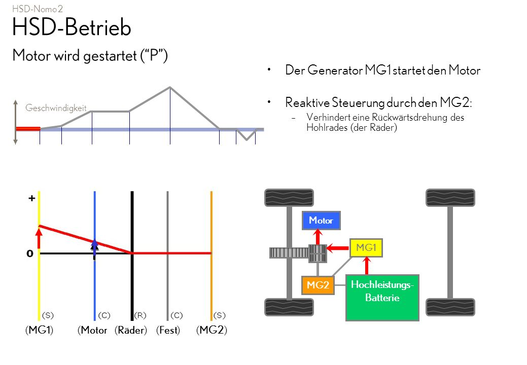 HSD-Nomo 2 HSD-Betrieb Motor wird gestartet (P) Der Generator MG1 startet den Motor Reaktive Steuerung durch den MG2: – Verhindert eine Rückwärtsdrehu