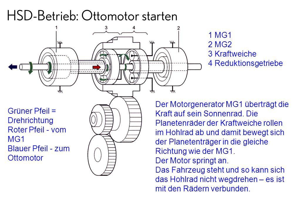 HSD-Betrieb: Ottomotor starten Grüner Pfeil = Drehrichtung Roter Pfeil - vom MG1 Blauer Pfeil - zum Ottomotor 1 MG1 2 MG2 3 Kraftweiche 4 Reduktionsge