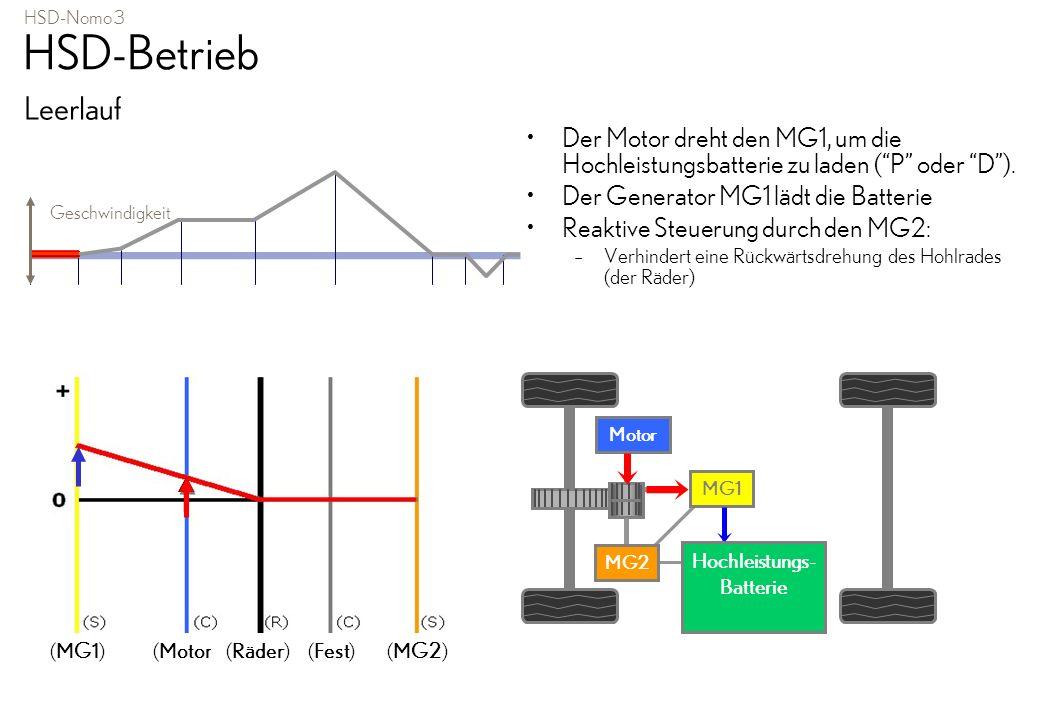HSD-Betrieb: Leerlauf 1 MG1 2 MG2 3 Kraftweiche 4 Reduktionsgetriebe Grüner Pfeil = Drehrichtung Roter Pfeil - vom Ottomotor Blauer Pfeil - zum MG1 Der Ottomotor läuft, er dreht den Planetenträger.