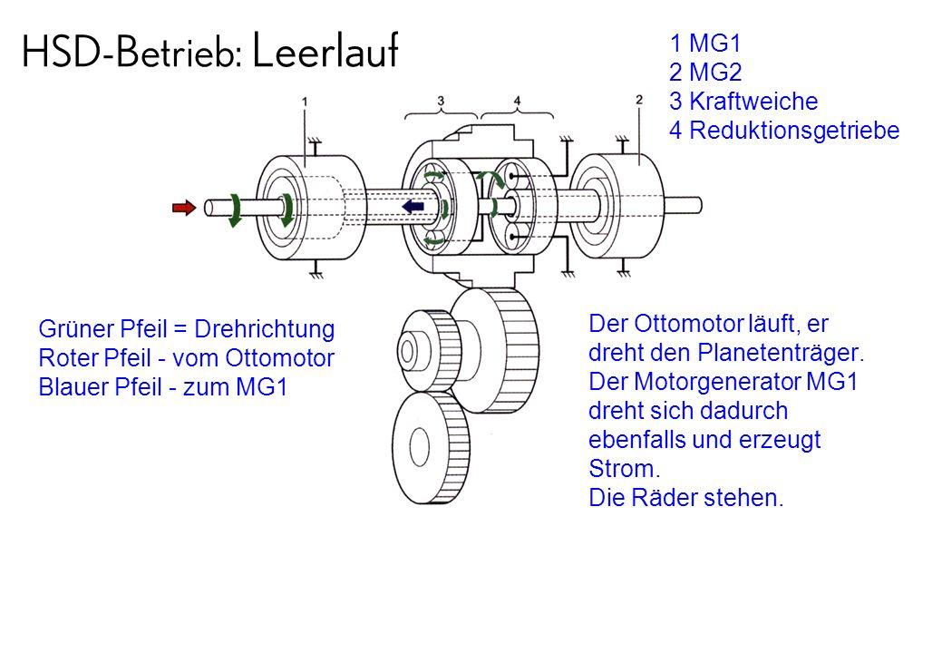 HSD-Betrieb: Leerlauf 1 MG1 2 MG2 3 Kraftweiche 4 Reduktionsgetriebe Grüner Pfeil = Drehrichtung Roter Pfeil - vom Ottomotor Blauer Pfeil - zum MG1 De