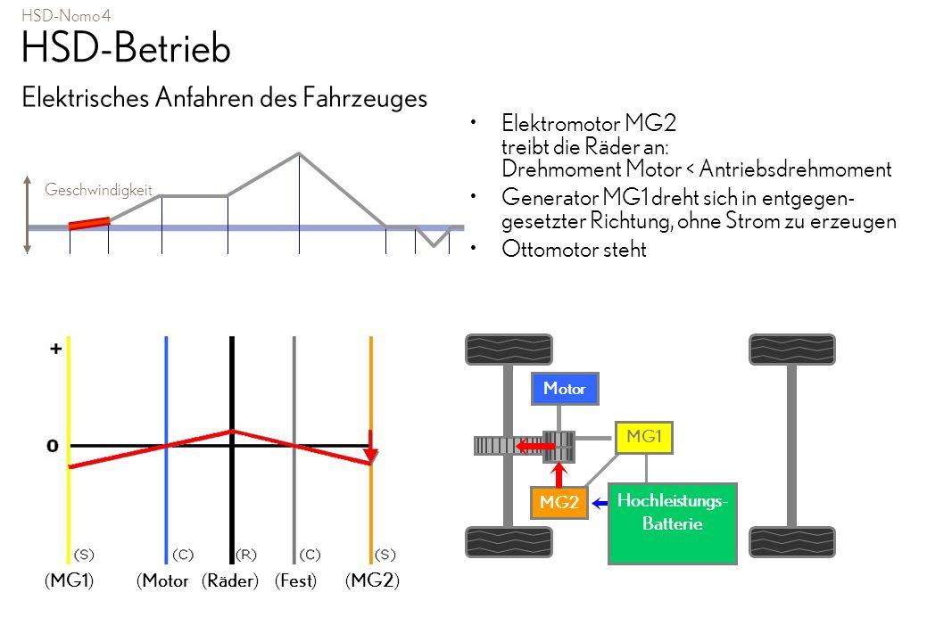 HSD-Betrieb: elektrisch vorwärts anfahren Grüner Pfeil = Drehrichtung Roter Pfeil - vom MG2 Blauer Pfeil - zum Rad 1 MG1 2 MG2 3 Kraftweiche 4 Reduktionsgetriebe Durch MG2 fährt der Prius elektrisch an.