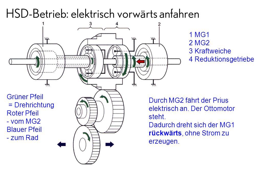 HSD-Betrieb: verschiedene Fahrzustände vorwärts Grüner Pfeil = Drehrichtung Roter Pfeil - vom Ottomotor Roter schraffierter Pfeil - vom MG2 Blauer Pfeil - zum Rad 1 MG1 2 MG2 3 Kraftweiche 4 Reduktionsgetriebe So drehen sich Zahnräder und Motoren, wenn Ottomotor und MG2 gemeinsam das Fahrzeug antreiben.