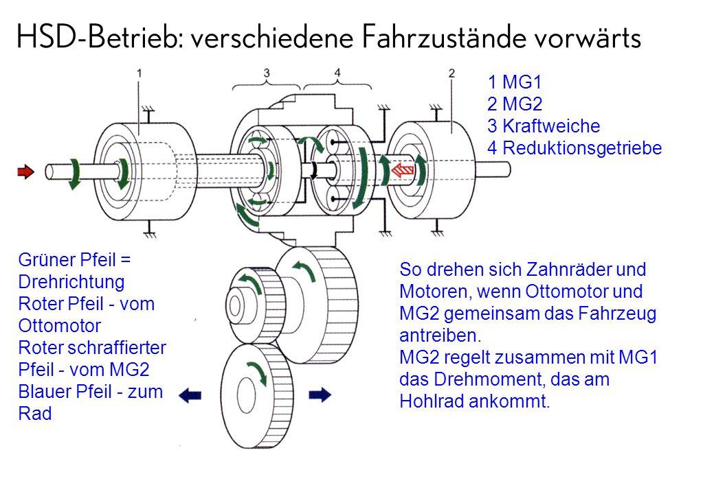 HSD-Betrieb: verschiedene Fahrzustände vorwärts Grüner Pfeil = Drehrichtung Roter Pfeil - vom Ottomotor Roter schraffierter Pfeil - vom MG2 Blauer Pfe