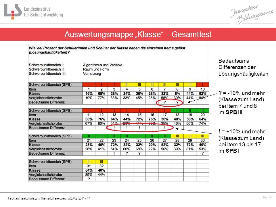 Fachtag Realschule zum Thema Differenzierung,23.02.2011 - 17 Ref. 31 Auswertungsmappe Klasse - Gesamttest Bedeutsame Differenzen der Lösungshäufigkeit