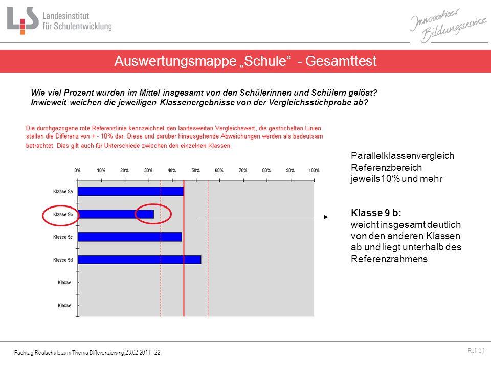 Fachtag Realschule zum Thema Differenzierung,23.02.2011 - 22 Ref. 31 Auswertungsmappe Schule - Gesamttest Wie viel Prozent wurden im Mittel insgesamt
