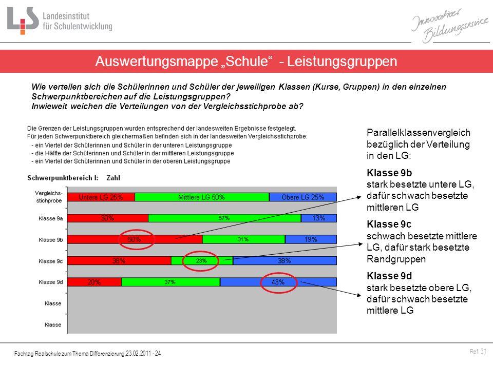 Fachtag Realschule zum Thema Differenzierung,23.02.2011 - 24 Ref. 31 Auswertungsmappe Schule - Leistungsgruppen Wie verteilen sich die Schülerinnen un