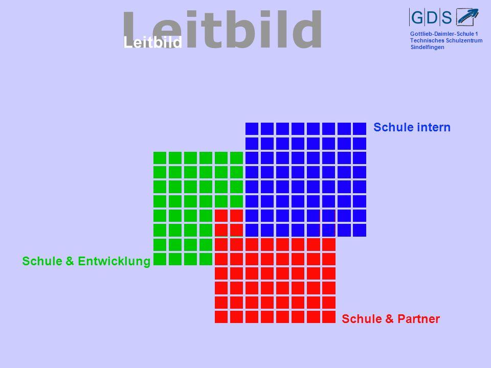 Gottlieb-Daimler-Schule 1 Technisches Schulzentrum Sindelfingen Leitbild Schule & EntwicklungSchule & Partner Schule intern