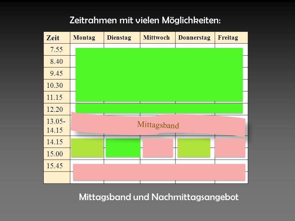 Mittagsband und Nachmittagsangebot Zeit MontagDienstagMittwochDonnerstagFreitag 7.55 8.40 9.45 10.30 11.15 12.20 13.05- 14.15 15.00 15.45 Mittagsband