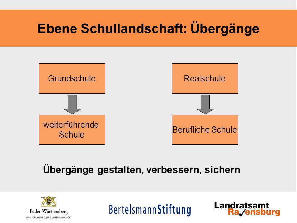 Ebene Schullandschaft: Übergänge Übergänge gestalten, verbessern, sichern Grundschule weiterführende Schule Realschule Berufliche Schule