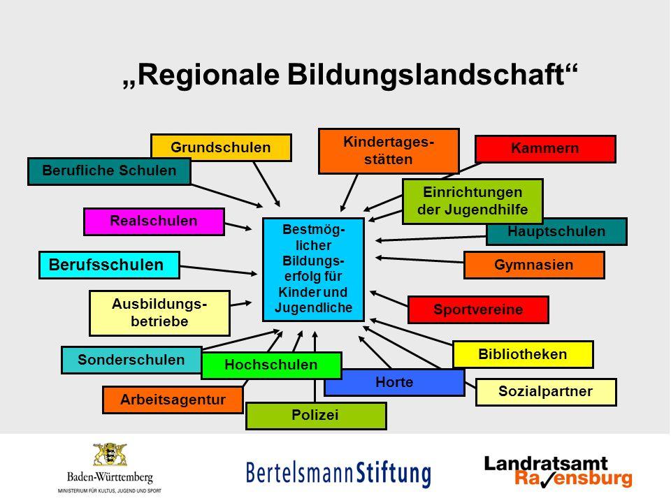 Regionale Bildungslandschaft Bestmög- licher Bildungs- erfolg für Kinder und Jugendliche Grundschulen Hauptschulen Realschulen Gymnasien Berufliche Sc