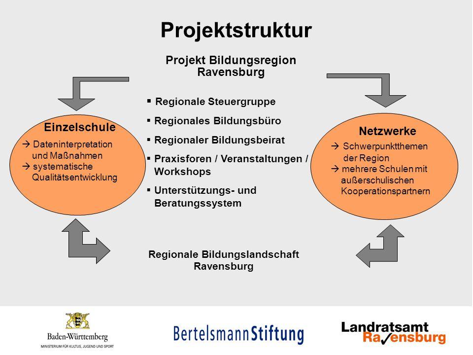 Säulen des Projekts Projekt Regionale Bildungslandschaft Ravensburg Regionale Steuer- gruppe Regionaler Bildungs- beirat Regionales Bildungs- büro Regionale Entscheidungs- ebene Zentrale Anlaufstelle Koordination Unterstützung Beratung