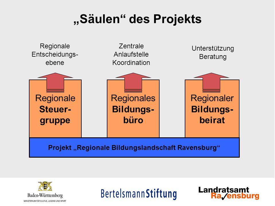Säulen des Projekts Projekt Regionale Bildungslandschaft Ravensburg Regionale Steuer- gruppe Regionaler Bildungs- beirat Regionales Bildungs- büro Reg