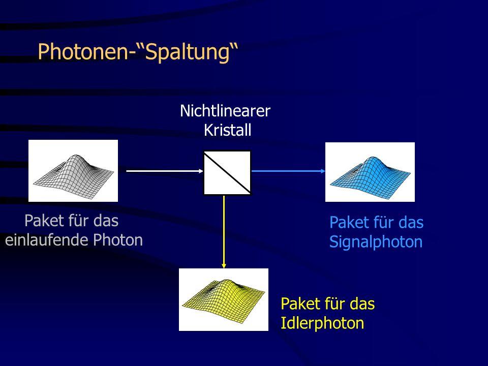 Nichtlinearer Kristall Paket für das Signalphoton Paket für das Idlerphoton Paket für das einlaufende Photon Photonen-Spaltung