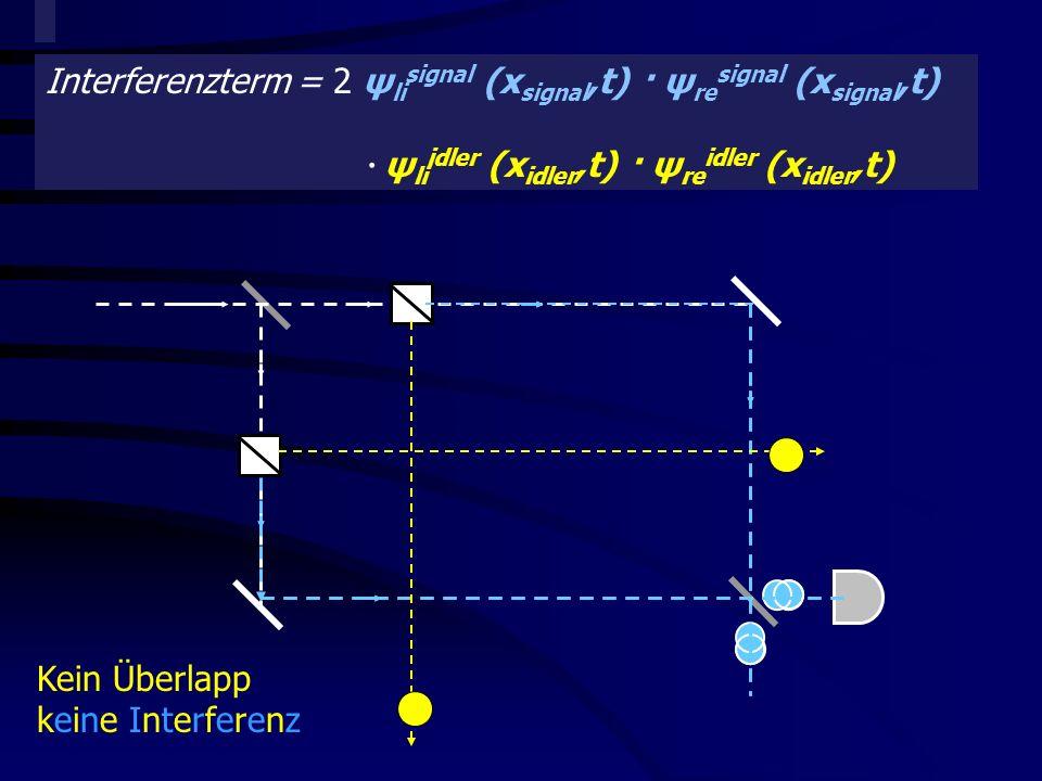 Quantitative Beschreibung der Komplementarität Interferenzterm = 2 ψ li signal (x signal,t) · ψ re signal (x signal,t) · ψ li idler (x idler,t) · ψ re idler (x idler,t) Kein Überlapp keine Interferenz
