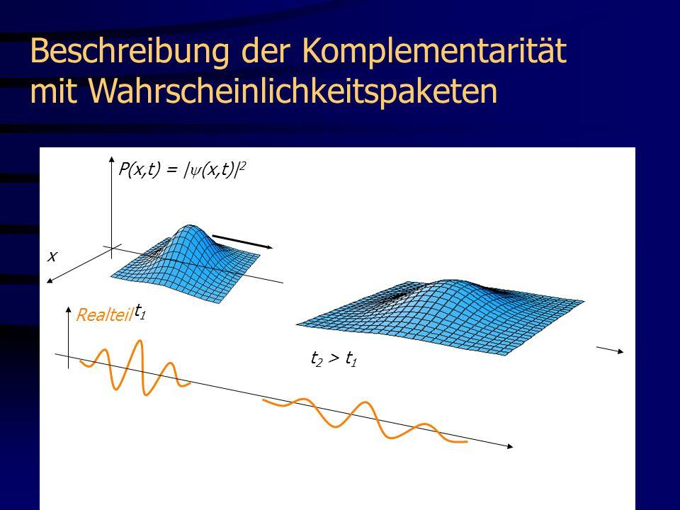 Beschreibung der Komplementarität mit Wahrscheinlichkeitspaketen t1t1 x P(x,t) = | (x,t)| 2 x Realteil t 2 > t 1