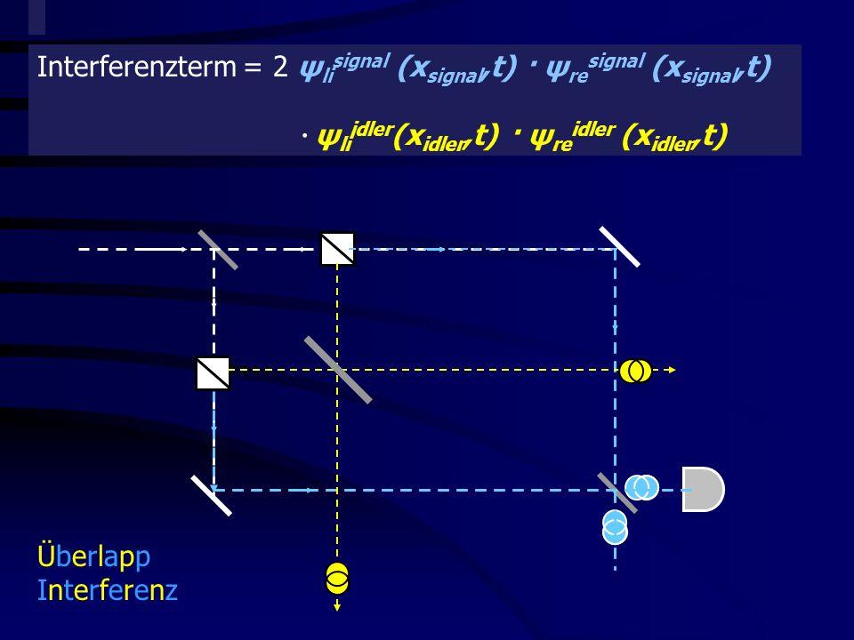 Quantitative Beschreibung der Komplementarität Interferenzterm = 2 ψ li signal (x signal,t) · ψ re signal (x signal,t) · ψ li idler (x idler,t) · ψ re idler (x idler,t) ÜberlappInterferenzÜberlappInterferenz
