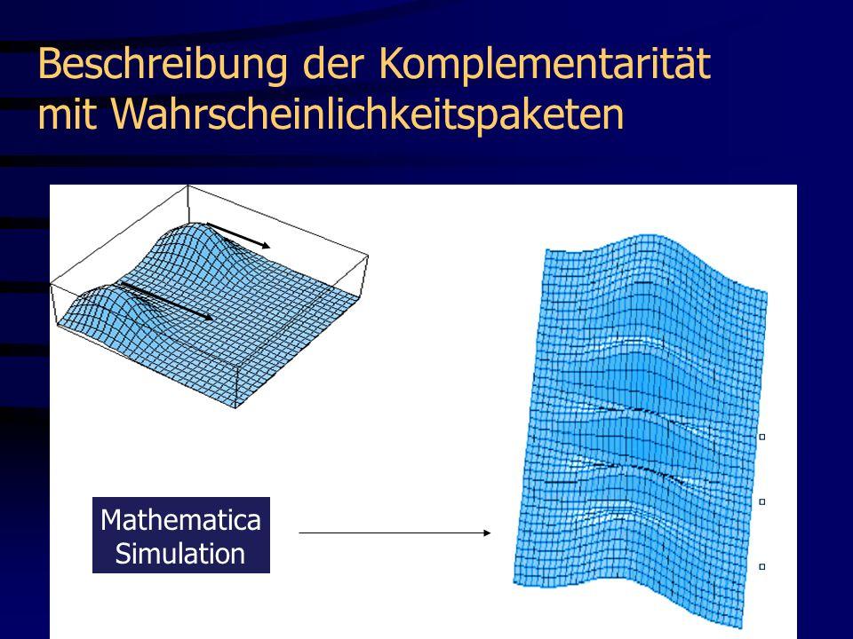 t1t1 P(x,t) = | (x,t)| 2 x Mathematica Simulation Beschreibung der Komplementarität mit Wahrscheinlichkeitspaketen