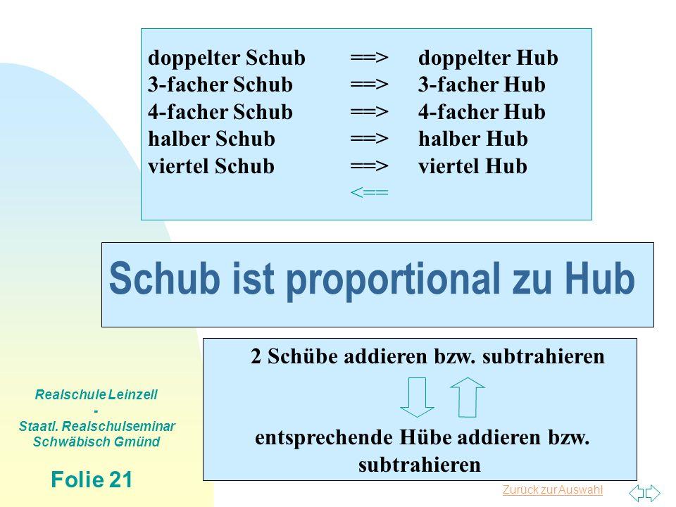 Zurück zur Auswahl Realschule Leinzell - Staatl. Realschulseminar Schwäbisch Gmünd Folie 21 Schub ist proportional zu Hub doppelter Schub==>doppelter