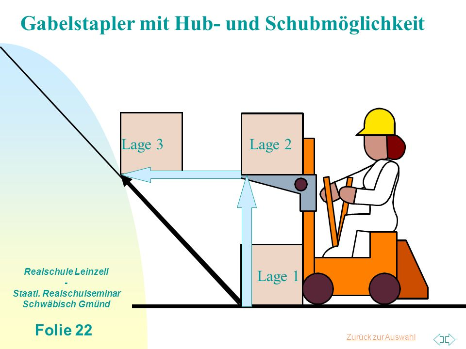Zurück zur Auswahl Realschule Leinzell - Staatl. Realschulseminar Schwäbisch Gmünd Folie 22 Lage 1 Lage 2Lage 3 Gabelstapler mit Hub- und Schubmöglich