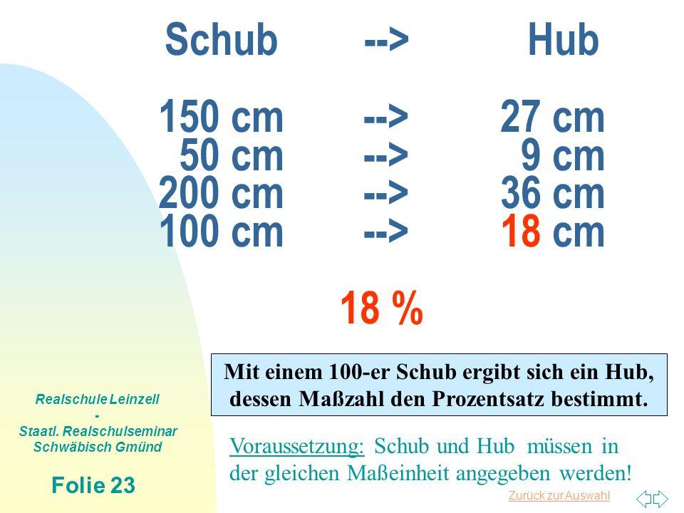 Zurück zur Auswahl Realschule Leinzell - Staatl. Realschulseminar Schwäbisch Gmünd Folie 23 Schub --> Hub 150 cm-->27 cm 50 cm--> 9 cm 200 cm-->36 cm
