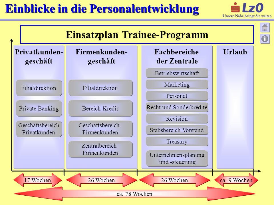 Einblicke in die Personalentwicklung Einsatzplan Trainee-Programm Privatkunden- geschäft Filialdirektion Geschäftsbereich Privatkunden Firmenkunden- g